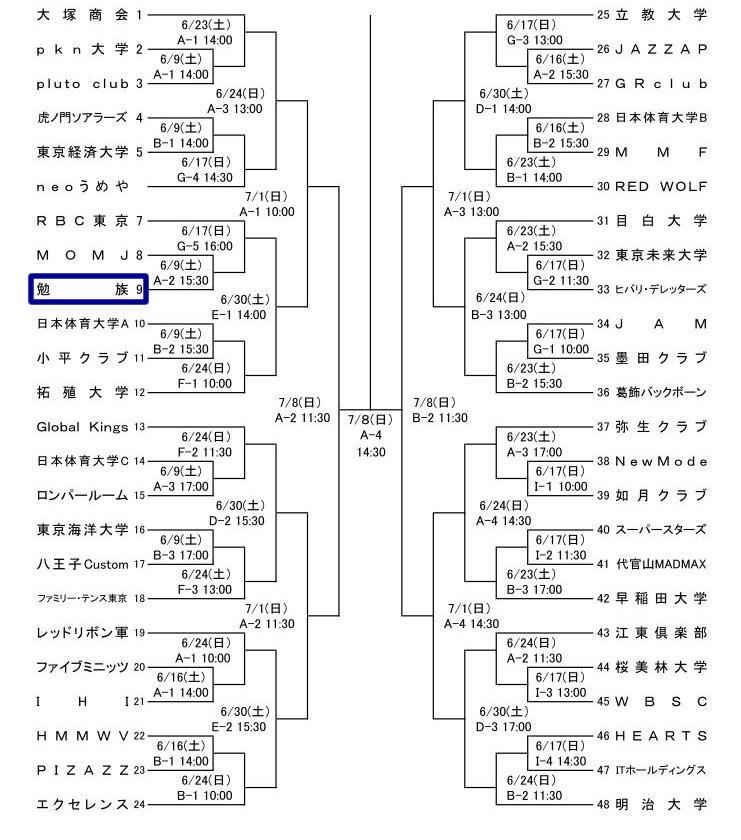 2012東京都バスケットボール夏季選手権大会