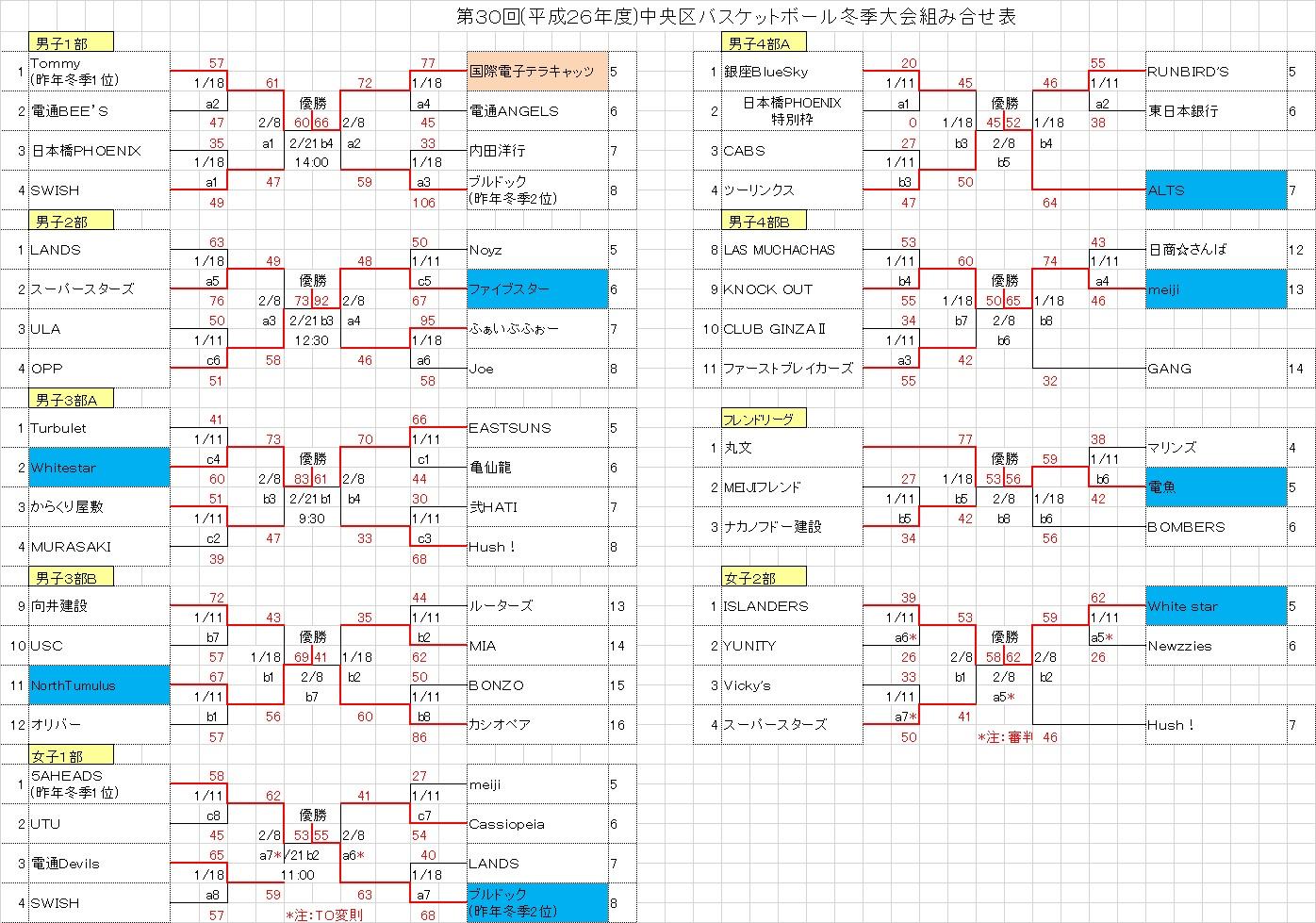 2015中央区冬季トーナメント表